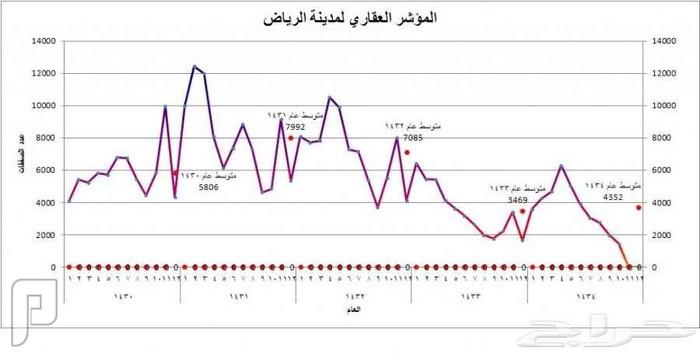 المؤشر العقاري لوزارة العدل (منخفض)