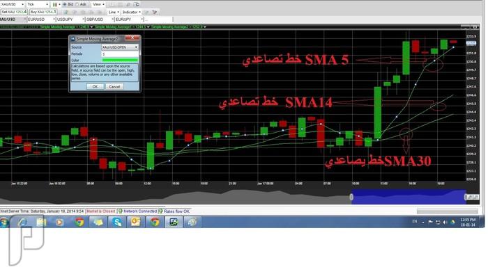 التداول عن طريق الرسم البياني و مؤشر SMA صورة رقم 2