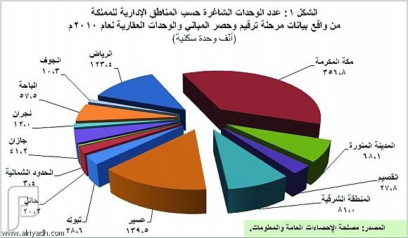 970 ألف وحدة سكنية شاغرة تمثل 17.2% من إجمالي المساكن