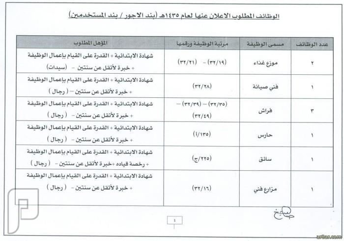 وظائف شاغرة على بند الأجور والمستخدمين بالمستشفى الجامعي بجدة 1435 الوظائف المطلوبة في جامعة الملك عبدالعزيز 1