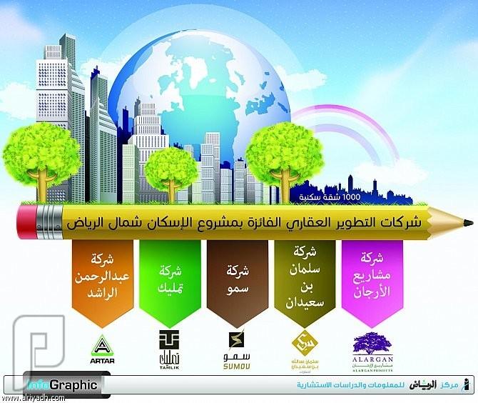 5 شركات تطوير عقاري تفوز بمشروع «الإسكان» شمال الرياض