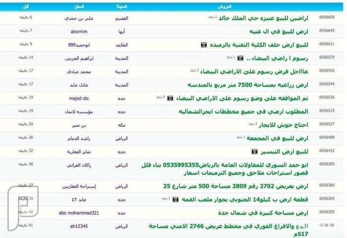 عروض البيع تنهال على المواقع العقارية بعد إقرار رسوم الأراضي البيضاء
