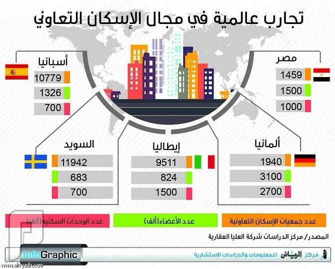 مبادرة عشرة آلاف وحدة سكنية.. هل تؤسس لنموذج اجتماعي يُحتذى؟