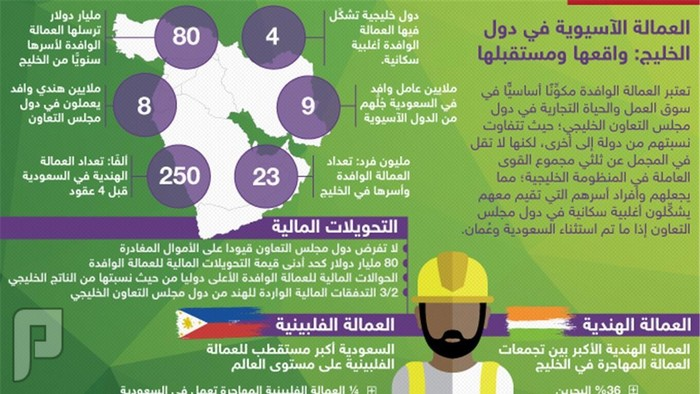 إحصائيات عن دول مجلس التعاون الخليجي