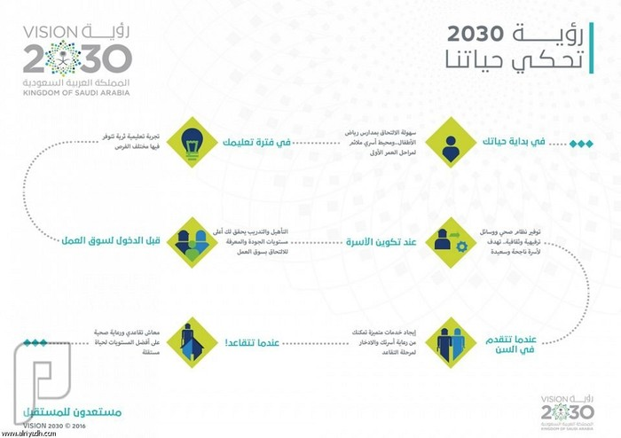 مستعدون لرؤية 2030