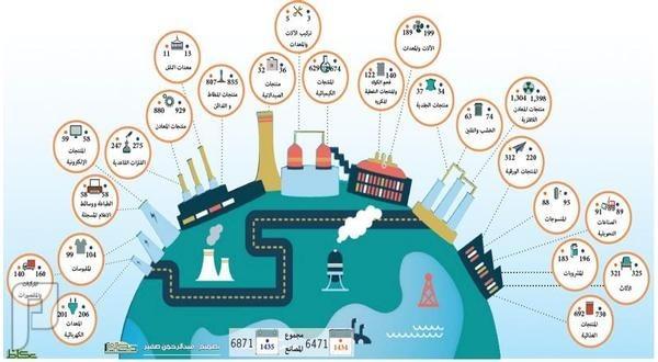 9 آلاف مصنع تقود التحول لتحقيق التنمية الاقتصادية في 2018