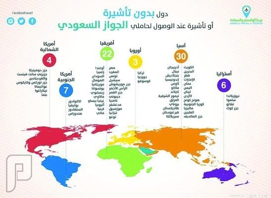 البلدان التي لا تطلب التاشيرة