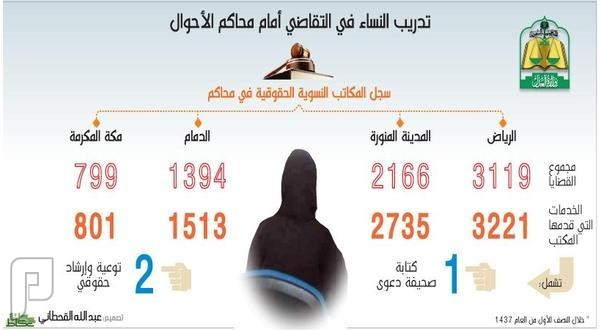 مستشارات قانونيات لمساعدة النساء