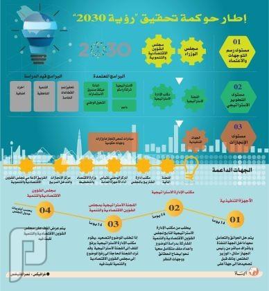 3 مستويات لتحقيق «رؤية 2030»