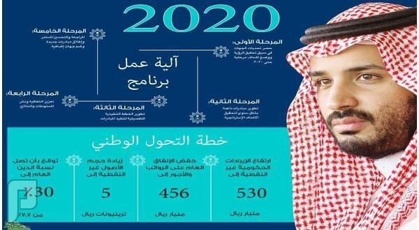 آلية عمل برنامج التحول الوطني 2020