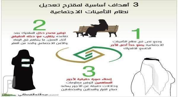 5 آلاف حد أدنى لأجر الاشتراك في «التأمينات»