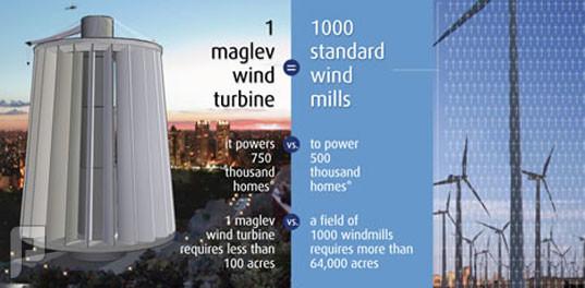 طاقة الرياح المولدات الدائريه تعتبر اكثر كفائه