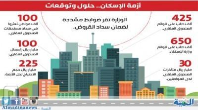 انخفاض تكلفة السكن للسعوديين 50% بحلول 2020