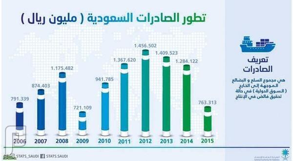 صادرات السعودية غير النفطية هبطت لـ «النصف»