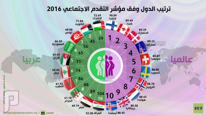 ترتيب الدول وفق مؤشر التقدم الاجتماعي