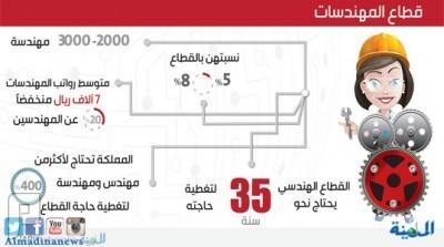 2000 وظيفة جديدة للمهندسات السعوديات برواتب 7 آلاف ريال