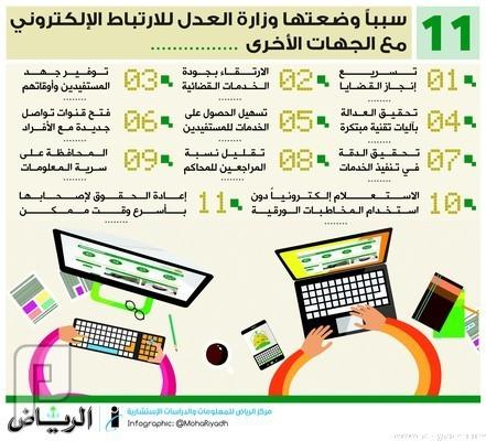 وزارة العدل تفعّل الربط الإلكتروني مع 11 جهة حكومية