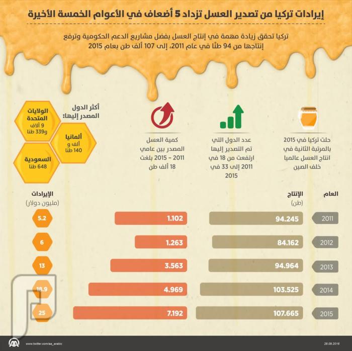 تركيا تحتل المرتبة الثانية عالمياً بإنتاج واستهلاك العسل