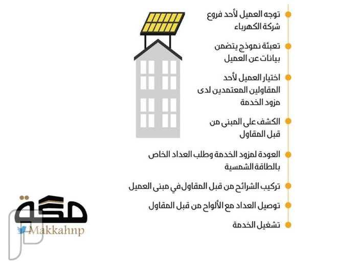 8 خطوات لتركيب ألواح الطاقة الشمسية على المنازل بالسعودية