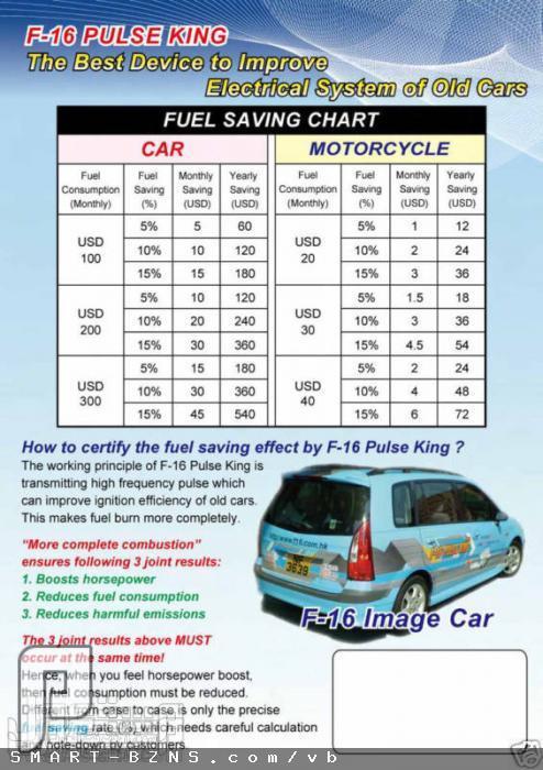 منظم لكهرباء السيارة (وزيادة العزم, والتكييف, وصرفية البنزين) 320ريال جدول لتوضيح تكاليف توفير استهلاك الوقود.