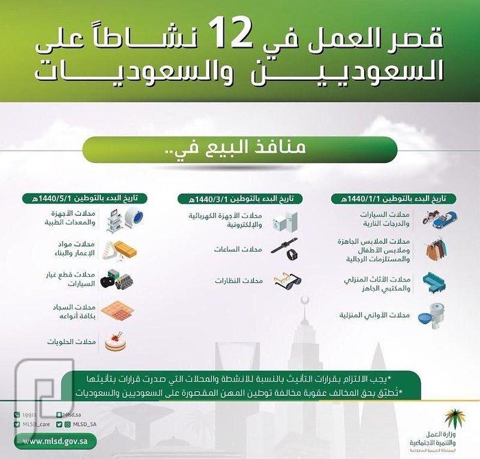 قصر العمل في 12 قطاع تجاري على السعوديين والسعوديات