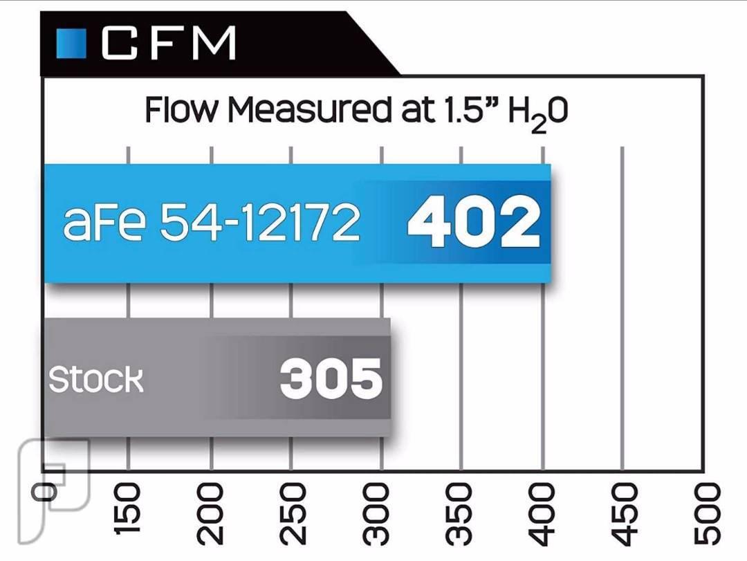 انتيك هواء من شركة aFe للدودج والكرايزلر V8 6.4L